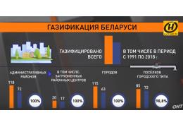 Эволюция белорусской энергетики: от дров к атомной станции